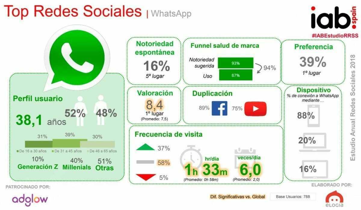 ¿Las Redes Sociales gozan de buena salud?