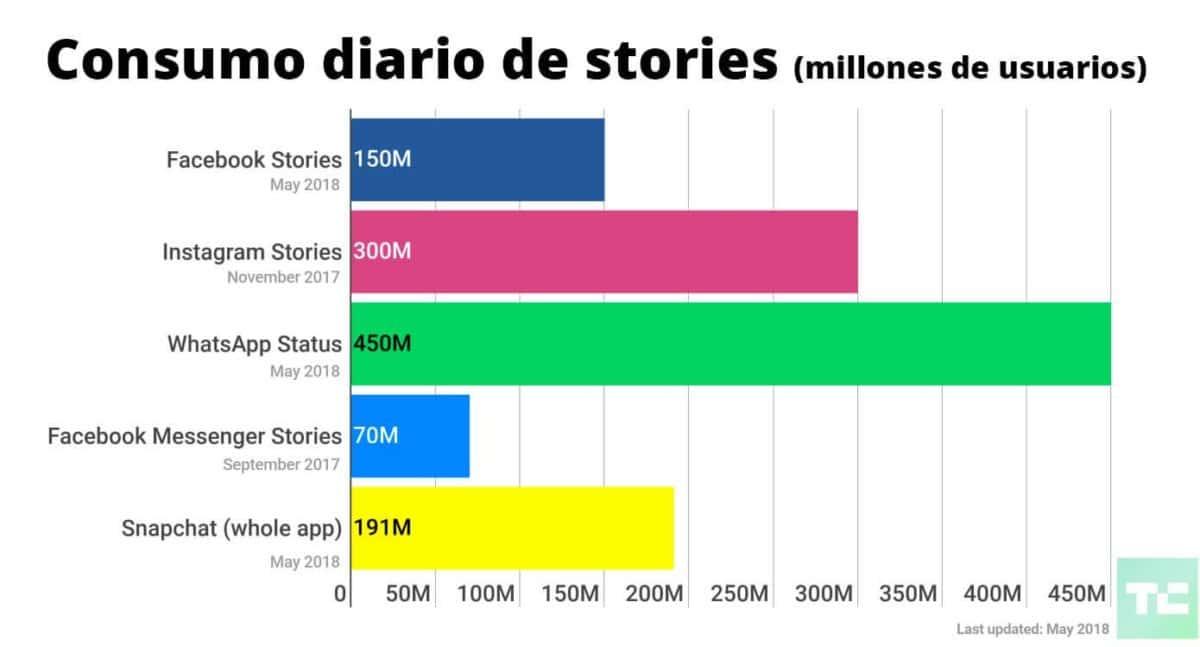 Las stories son las que más crecen en 2018